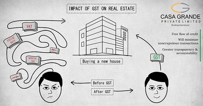 Impact of GST on the Real Estate Sector
